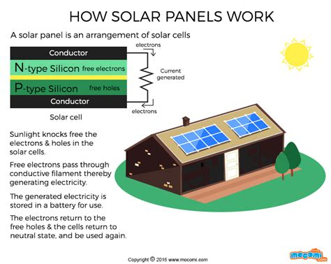 how solar panels work how do solar panels work gifographic for mocomi
