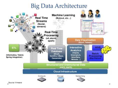 big data architecture diagram big data telecom