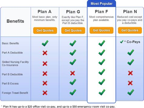 Comprehensive Insurance Comparison by Medicare Supplement Comparison Chart Compare Medigap Plans