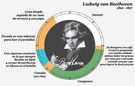 Mini Biography De Beethoven En Ingles | las rutinas diarias de los genios creativos taringa