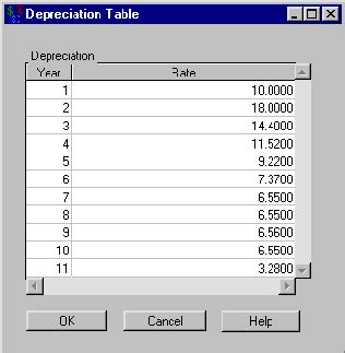 boat depreciation table investments depreciation tasks 9 3