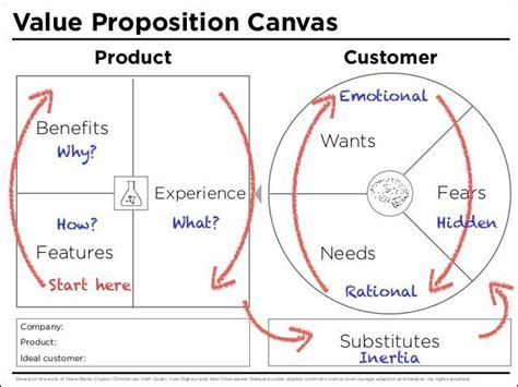 Value Proposition Canvas Template Google Search If You Like Ux Design Or Design Thinking Value Proposition Canvas Template