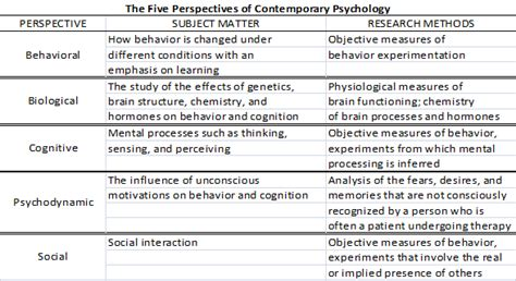 what are the seven contemporary perspectives in psychology current perspectives in psychology