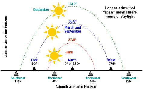 sun path diagram southern hemisphere the earth and the sun part iii of v