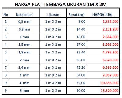 Karpetmi Ukuran 120 Cm X 1 Meter plate tembaga pt bach steel indonesia