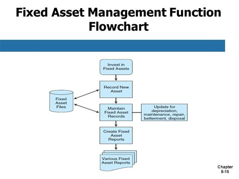 Fixed Asset Management Mba Project Report by Introduction The Resource Management Process The