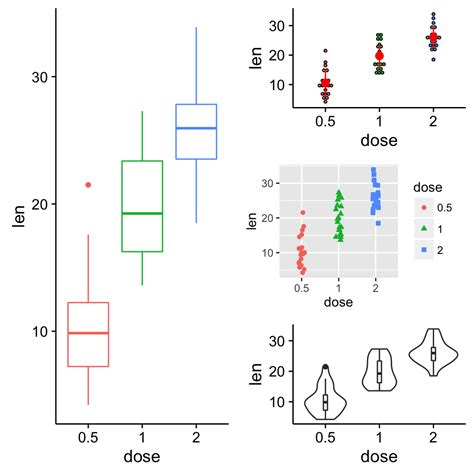 layout grid arrange ggplot2 easy way to mix multiple graphs on the same page
