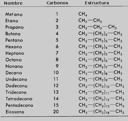 quimica organica nombre de las cadenas alcanos