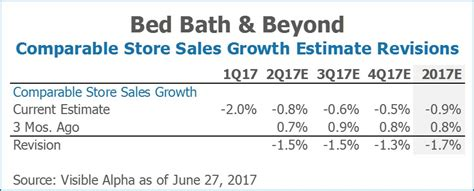 bed bath and beyond sales bed bath beyond sales 28 images bed bath and beyond