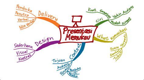 cara membuat mind map lucu contoh mind map untuk membuat perencanaan kerja