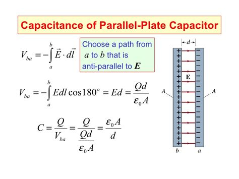 derivation of charge on a capacitor parallel plate capacitor capacitance derivation 28 images what does the electric field for
