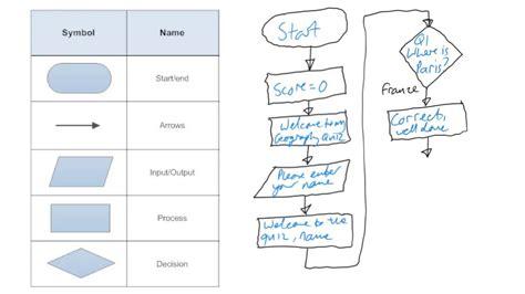 flow chart quiz maker introduction to flowcharts quiz