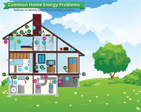 common home energy problems solutions for home energy issues