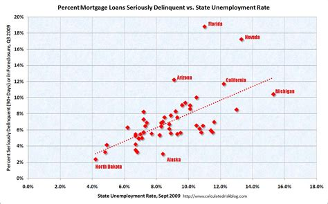 Mba Delinquency Status by Calculated Risk States Seriously Delinquent Mortgages Vs
