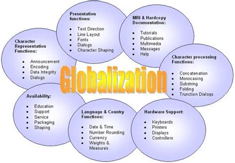 Technology Benefits Education Essay by Globalization Advantages Disadvantages Essay Importance