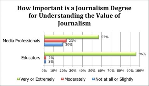 Journalism Degree by Study Points To Gaps Between How Journalism Educators And