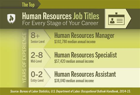 Of Albany Mba Human Resources Cost by Related Keywords Suggestions For Human Resources