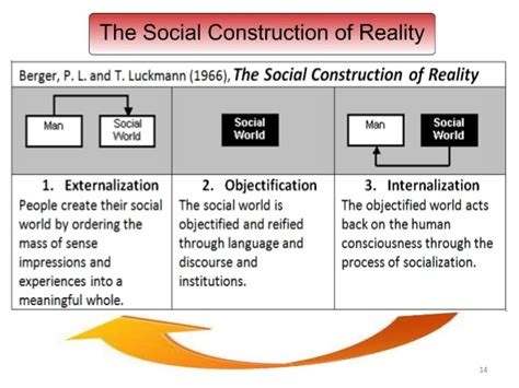 Reality Of Social Construction sociological perspectives and the social construction of