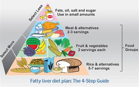 liver disease diet non alcoholic fatty liver disease diet plan diets ideas