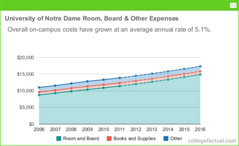 notre dame room and board of notre dame room board other expenses trend