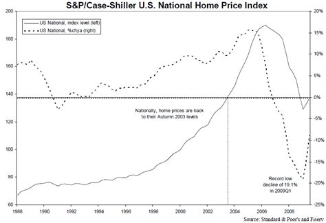 Shiller Home Price Index by Shiller Home Price Indices Fall 8 9 Yearly The Big