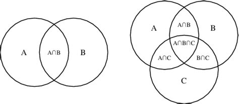 anbnc venn diagram venn there done that easy e