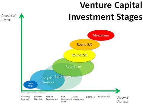 Best Mba Program For Equity Or Venture Capital by Venture Capital Mosaichub S