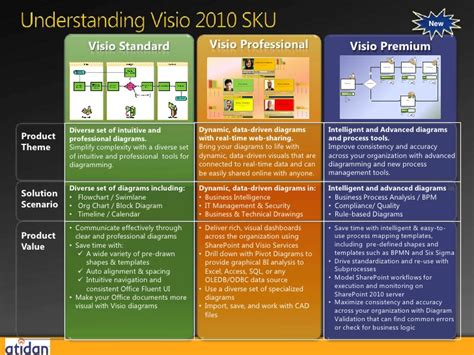 Visualize Your Data With Microsoft Visio 2010 From Atidan June 12 2012 Visio Data Visualizer Template