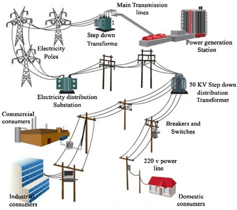 Live Line Operation And Maintenance Of Power Distribution Networks electricity distribution network research image