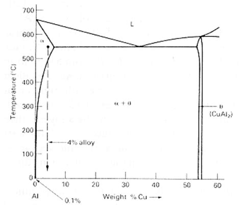 typical phase diagram 09mae324 pd45