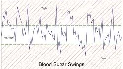 blood sugar swings blood sugar swings