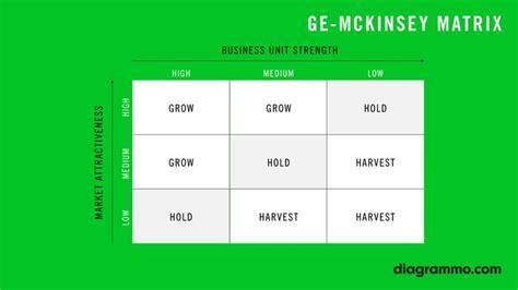 mckinsey matrix template the ge mckinsey matrix is a portfolio analysis matrix