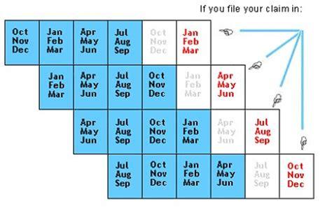 A Calendar Quarter Is Made Up Of Calendar Quarters Calendar Template 2016