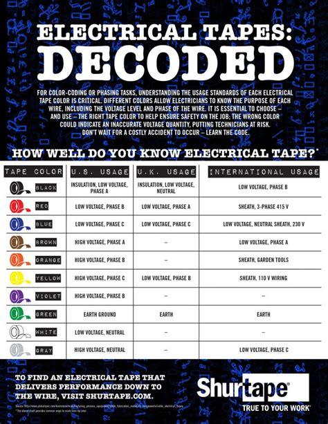 what does each color what does each color of electrical represent