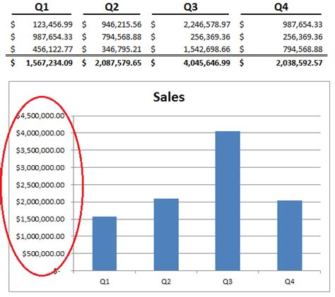 format excel axis in millions format numbers in millions excel 2010 millions and