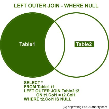 sql join inner outer left right sql server introduction to joins basic of joins sql