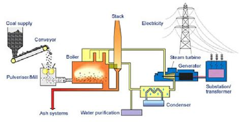 diagram of electricity generation from coal world coal