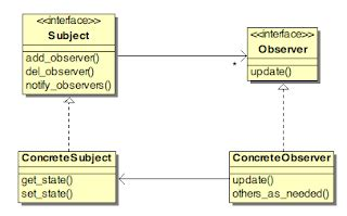 abstract observer pattern embedded in the real