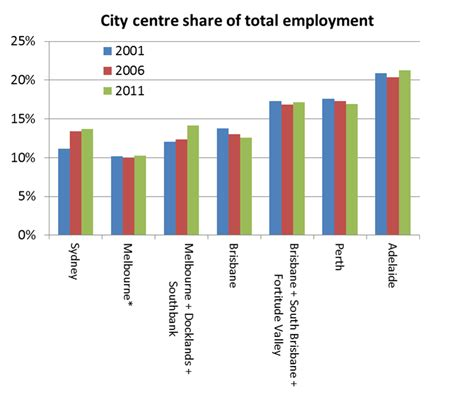 Melbourne Mba Employment Statistics the journey to work and the city centre australian cities