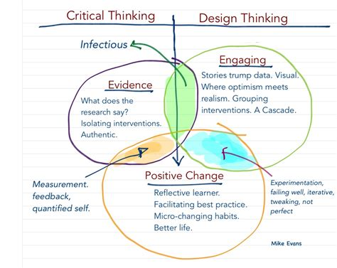 design thinking in healthcare critical thinking meets design thinking in health