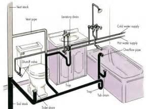 basic home plumbing diagram basic free engine image for