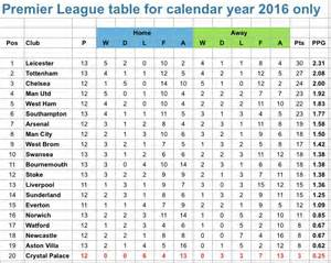 the premier league table if the season started on january
