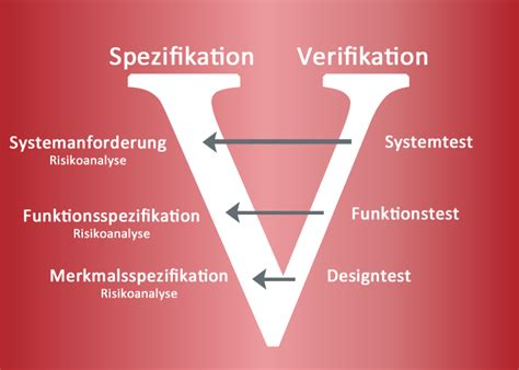 Design Verification Plan Vorlage Plato Design Verification Plan Report Plato Ag Solutions By Software