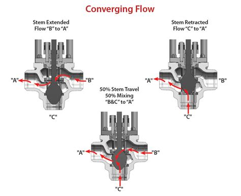 belimo 3 way valve piping diagram belimo 3 way valve piping diagram 4 way valve diagram