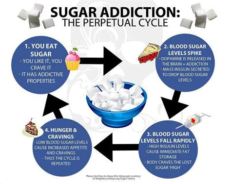 How To Detox From Carbs And Sugar by Trying To Cut Sugar 10 Ways I Reduce My Cravings Health