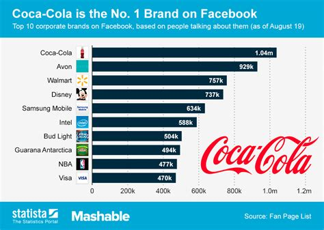 Most Popular Home Design Blogs by Chart Coca Cola Is The No 1 Brand On Facebook Statista