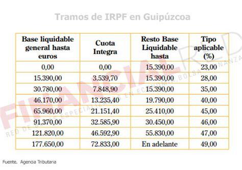 tablas de retencions de irpf 2016 de gipuzkoa tipos de irpf por comunidades aut 243 nomas declaracion de