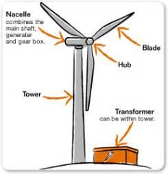 citations wind energy