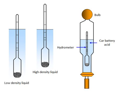 diagram of a hydrometer schoolphysics welcome