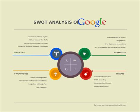 layout strategy of apple swot analysis of google also known as alphabet american